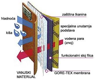goretex-lining-hr-7.jpg